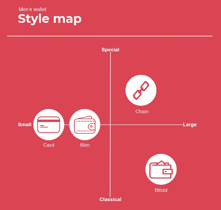 men's wallet style guide: the map